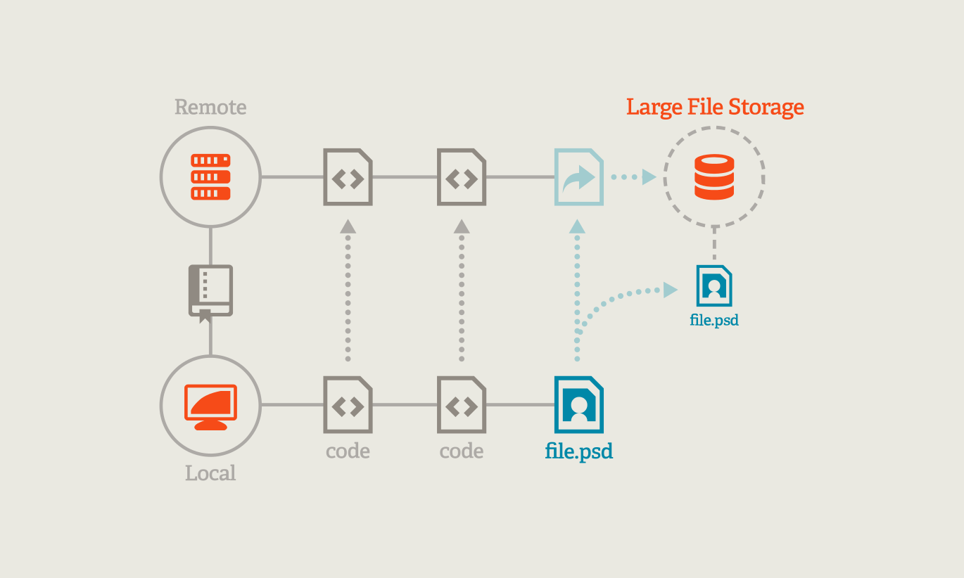 Git Large File Storage | Git Large File Storage (LFS